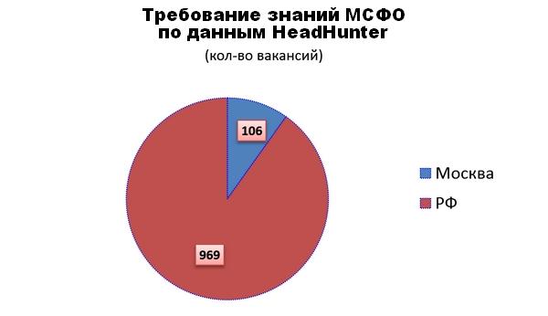 применение мсфо в россии реферат